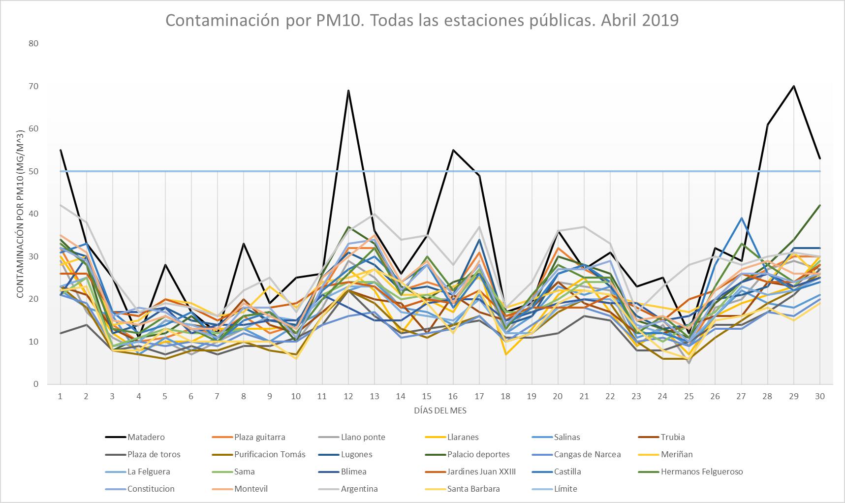 contaminacion pm10 Abril2019