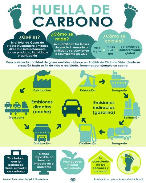 huella carbono infografia
